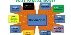 Bitcoin / Blockchain Training - How to Accumulate Bitcoins in 8 Months @ Lekki Phase 1